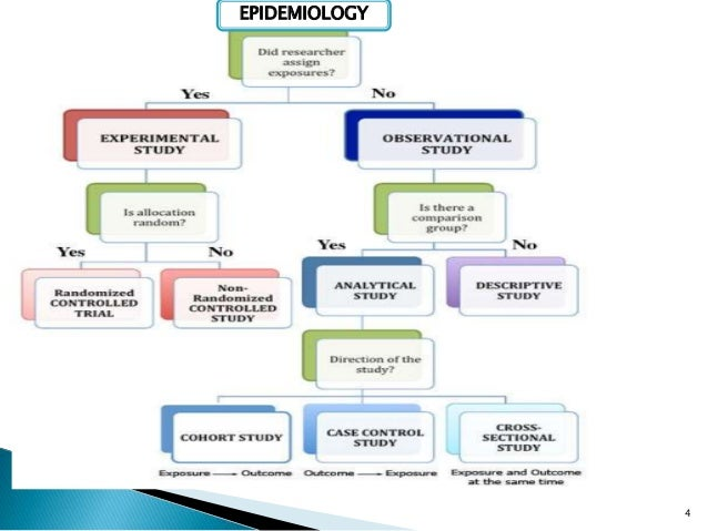 descriptive and analytical epidemiology pdf