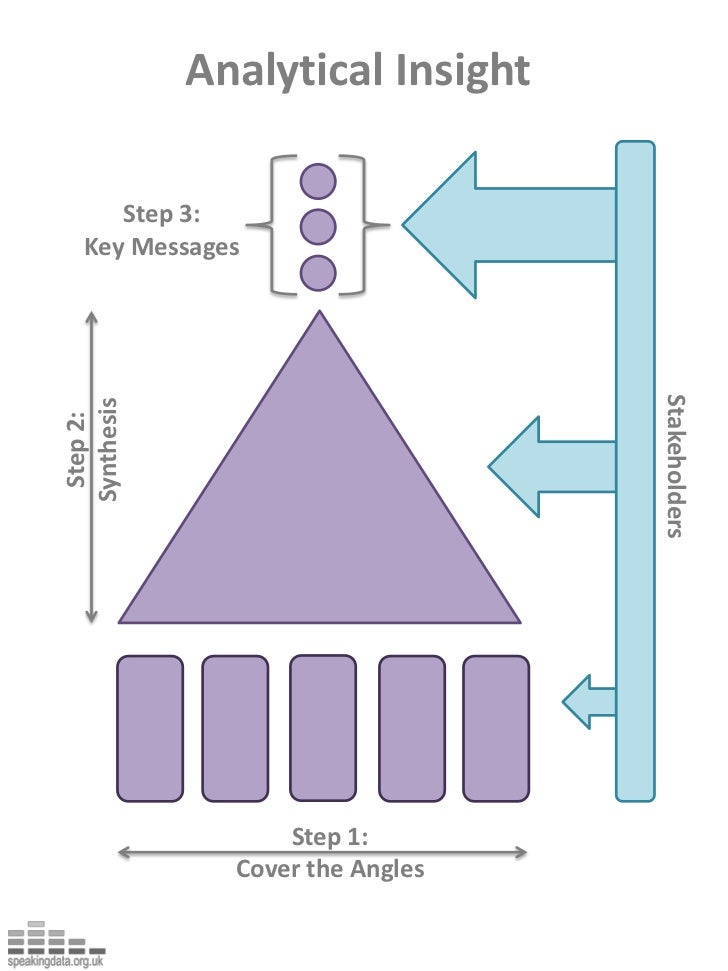 Analytical Insight<br />Step 3: <br />Key Messages<br />Step 2:<br />Synthesis<br />Stakeholders<br />Step 1: <br />Cover ...
