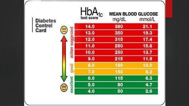 Analytical Methods of Determining Diabetes Mellitus KEZIA AIJELETH SHAHAR CABANGAL