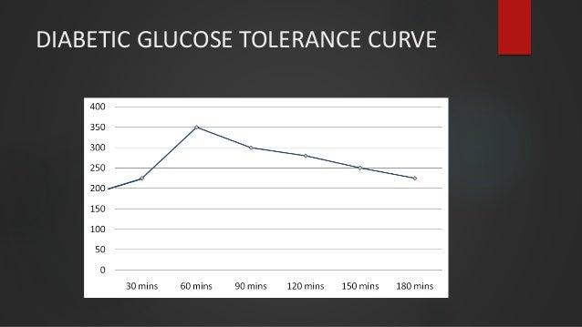 DIABETIC GLUCOSE TOLERANCE CURVE