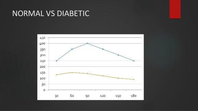 NORMAL VS DIABETIC