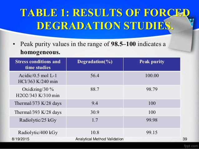 Force degradation study
