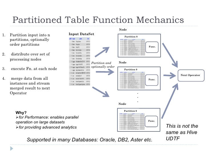 Analytical Queries With Hive Sql Windowing And Table