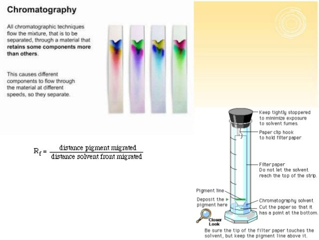 paper chromatography chemistry A spot of the mixture is placed near the bottom of a piece of chromatography paper and the paper is then placed upright in a suitable solvent, eg water.