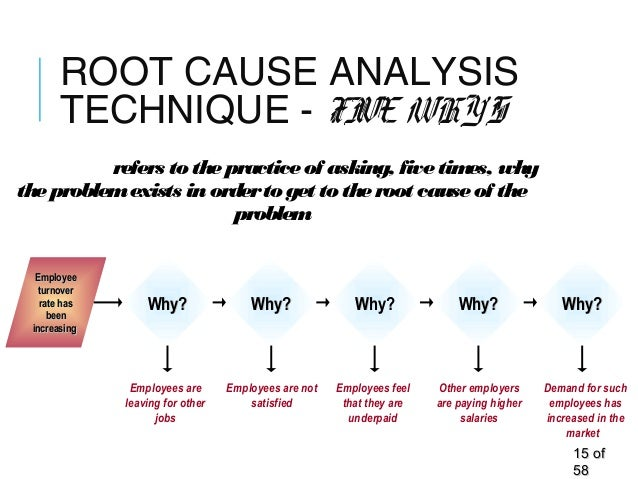 ROOT CAUSE ANALYSIS TECHNIQUE - FIVE WHY'S 1515 ofof 5858 FiveWhy's refers tothepracticeof asking, fivetimes, why theprobl...