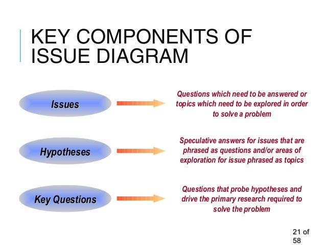 KEY COMPONENTS OF ISSUE DIAGRAM 2121 ofof 5858 IssuesIssues HypothesesHypotheses Key QuestionsKey Questions Questions whic...