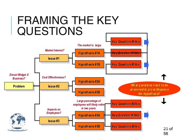 FRAMING THE KEY QUESTIONS 2525 ofof 5858 ProblemProblemProblemProblem Issue #1Issue #1Issue #1Issue #1 Issue #2Issue #2Iss...