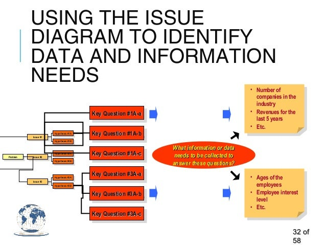 USING THE ISSUE DIAGRAM TO IDENTIFY DATA AND INFORMATION NEEDS 3232 ofof 5858 ProblemProblemProblemProblem Issue #1Issue #...