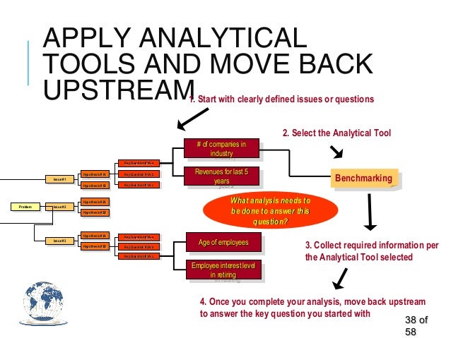 APPLY ANALYTICAL TOOLS AND MOVE BACK UPSTREAM 3838 ofof 5858 ProblemProblemProblemProblem Issue #1Issue #1Issue #1Issue #1...