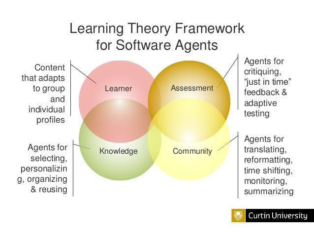 Learning Theory Framework for Software Agents Content that adapts to group and individual profiles Agents for selecting, p...