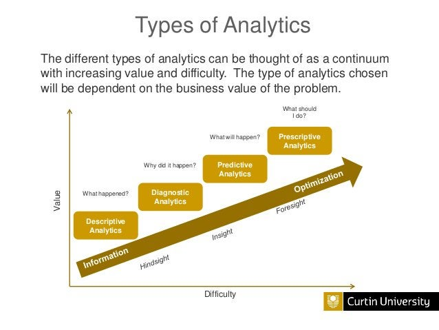Types of Analytics The different types of analytics can be thought of as a continuum with increasing value and difficulty....