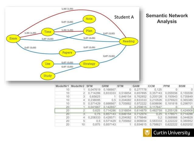 Student C Semantic Network Analysis