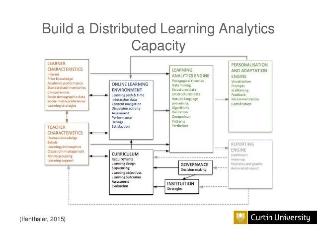 THANK YOU david.c.gibson@curtin.edu.au Learning Futures @ Curtin University Inspiring and supporting innovation, excellenc...