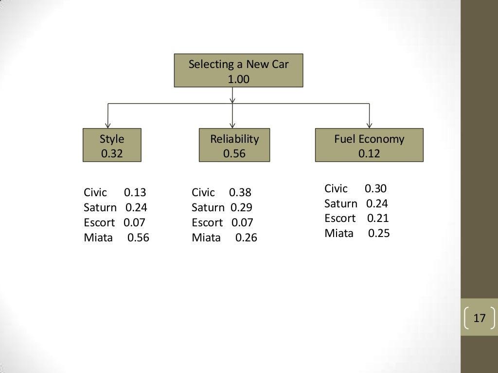 a description of an analytical hierarchy process Description of analytic hierarchy process methodology dii, universita di siena` ditty project ferrara, 13 december 2005 ditty – p 1.