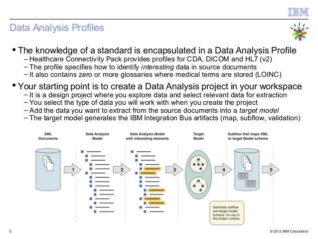 Healthcare Analytics with WebSphere Message Broker