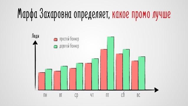 Марфа Захаровна определяет, какое промо лучше  Люди простой баннер  дорогой баннер  пн вт ср чт пт сб вс