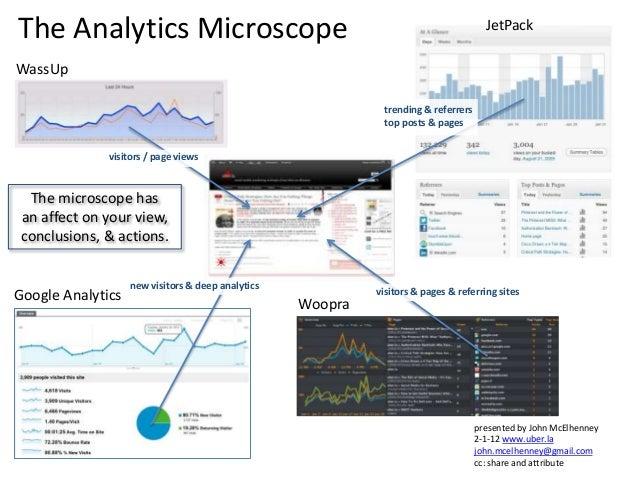 WassUp Google Analytics Woopra JetPack visitors / page views new visitors & deep analytics visitors & pages & referring si...