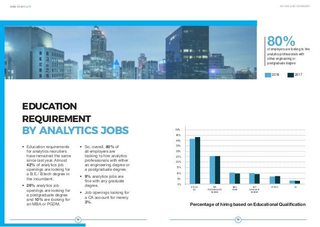 1918 JOBS STUDY 2017 BY AIM AND EDVANCER • Education requirements for analytics recruiters have remained the same since l...