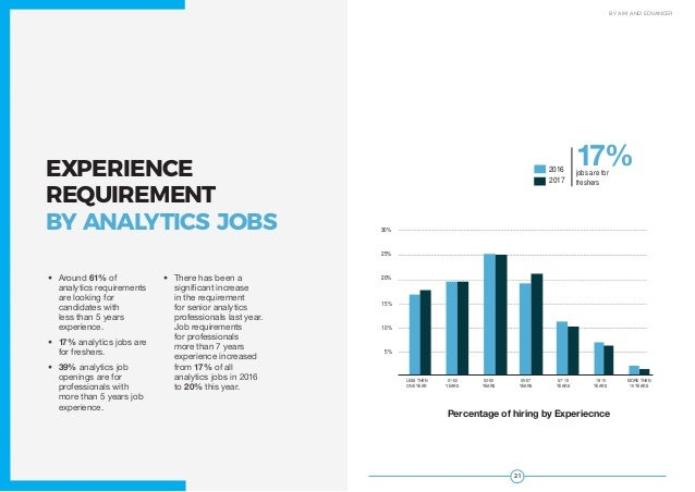 2120 JOBS STUDY 2017 BY AIM AND EDVANCER EXPERIENCE REQUIREMENT BY ANALYTICS JOBS • Around 61% of analytics requirements ...