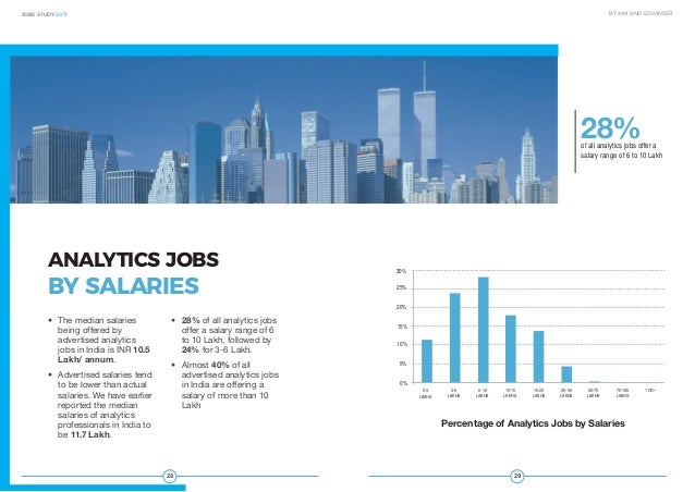 2928 JOBS STUDY 2017 BY AIM AND EDVANCER • The median salaries being offered by advertised analytics jobs in India is INR...