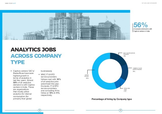 3332 JOBS STUDY 2017 BY AIM AND EDVANCER ANALYTICS JOBS ACROSS COMPANY TYPE • Captive centers/ GIC's/ Backoffices have se...