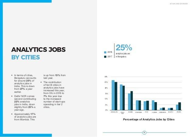 1514 JOBS STUDY 2017 BY AIM AND EDVANCER ANALYTICS JOBS BY CITIES • In terms of cities, Bengaluru accounts for around 25%...