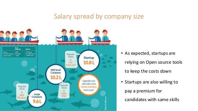 India Analytics and Big Data Salary Report 2016