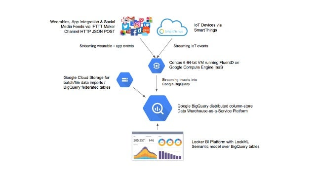 Analytics, BigQuery, Looker and How I Became an Internet