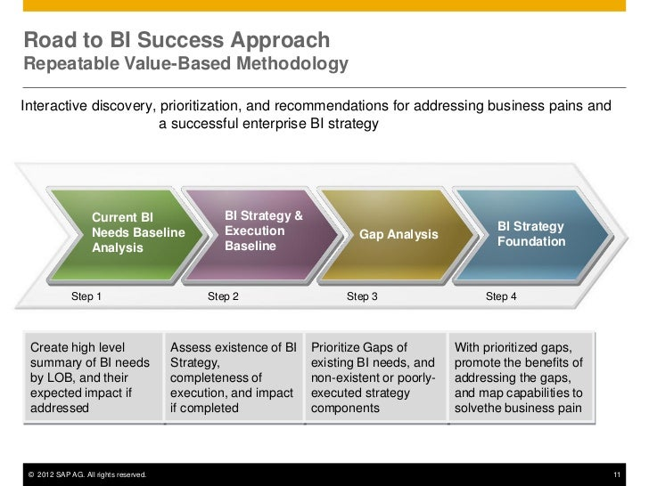 Business intelligence roadmap of six month timeline include change.