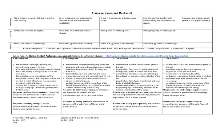 rubric for response to literature essay Scoring rubric: response to literature  organization the response begins with a clear topic sentence (in a paragraph) or a clear thesis statement (in an essay .
