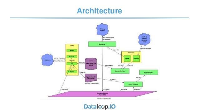 Analytics driven operations - Steve Acreman - Dataloop Slide 3
