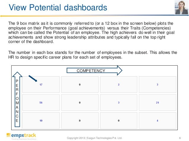View Potential dashboards The 9 box matrix as it is commonly referred to (or a 12 box in the screen below) plots the emplo...