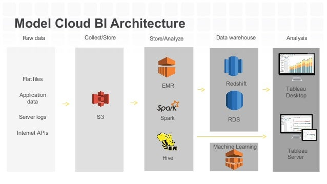 Analytics on the Cloud with Tableau on AWS – Tableau Architecture