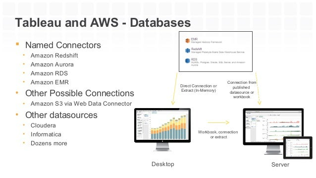 Analytics on the Cloud with Tableau on AWS