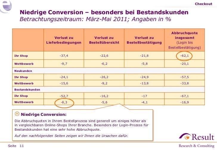 Checkout      Niedrige Conversion – besonders bei Bestandskunden      Betrachtungszeitraum: März-Mai 2011; Angaben in %   ...