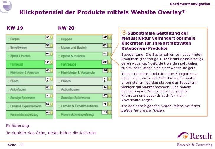 Sortimentsnavigation      Klickpotenzial der Produkte mittels Website Overlay*KW 19                     KW 20             ...