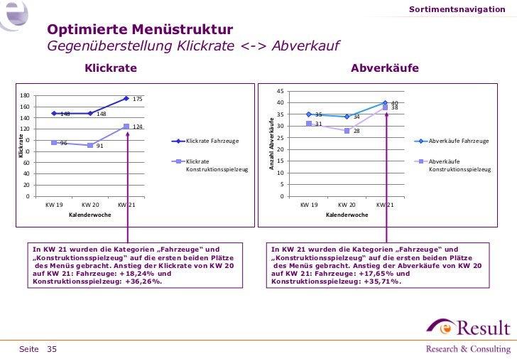 Sortimentsnavigation                   Optimierte Menüstruktur                   Gegenüberstellung Klickrate <-> Abverkauf...