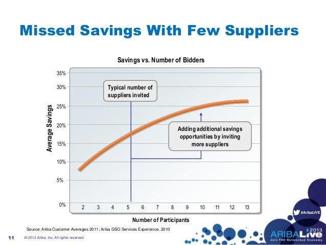 #AribaLIVE0%5%15%20%35%30%25%10%Savings vs. Number of Bidders2 3 4 5 6 7 8 9 10 11 12 13Number of ParticipantsSource: Arib...