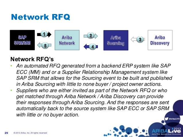 #AribaLIVENetwork RFQNetwork RFQ's• An automated RFQ generated from a backend ERP system like SAPECC (MM) and or a Supplie...
