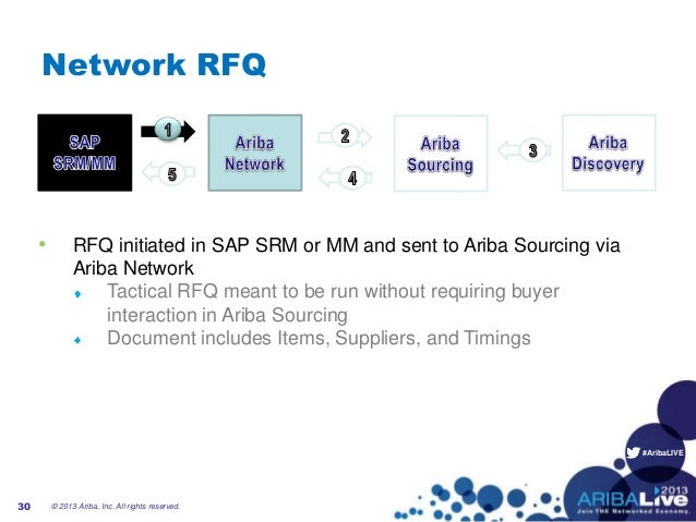 #AribaLIVENetwork RFQ• RFQ initiated in SAP SRM or MM and sent to Ariba Sourcing viaAriba NetworkTactical RFQ meant to be ...