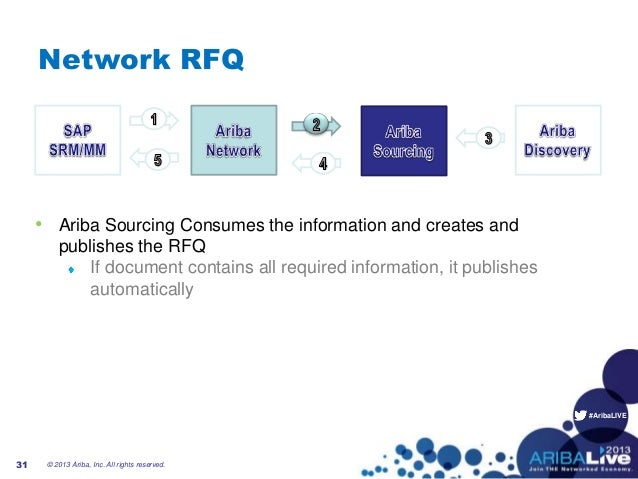 #AribaLIVENetwork RFQ• Ariba Sourcing Consumes the information and creates andpublishes the RFQIf document contains all re...