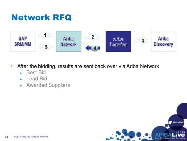 #AribaLIVENetwork RFQ• After the bidding, results are sent back over via Ariba NetworkBest BidLead BidAwarded Suppliers33 ...