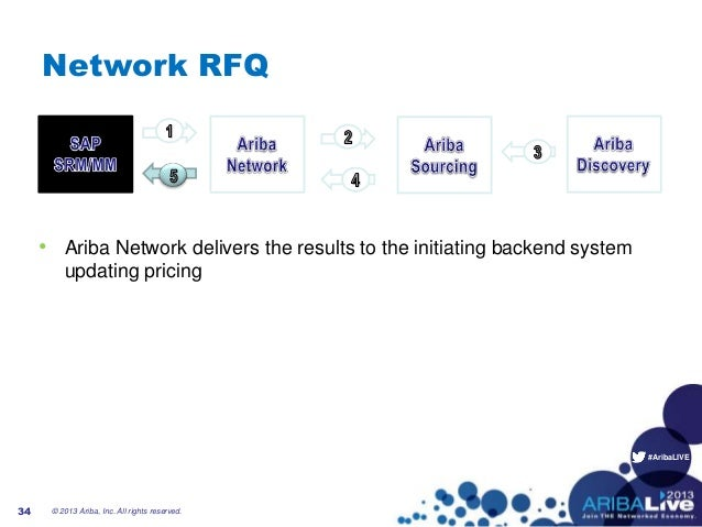#AribaLIVENetwork RFQ• Ariba Network delivers the results to the initiating backend systemupdating pricing34 © 2013 Ariba,...