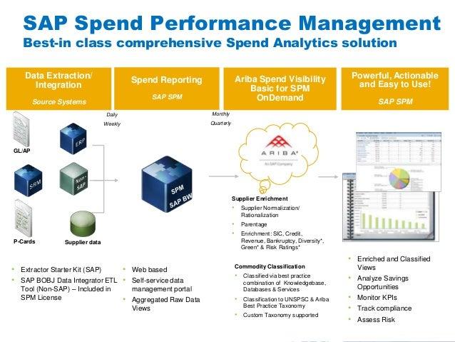 #AribaLIVESAP Spend Performance ManagementBest-in class comprehensive Spend Analytics solution• Extractor Starter Kit (SAP...