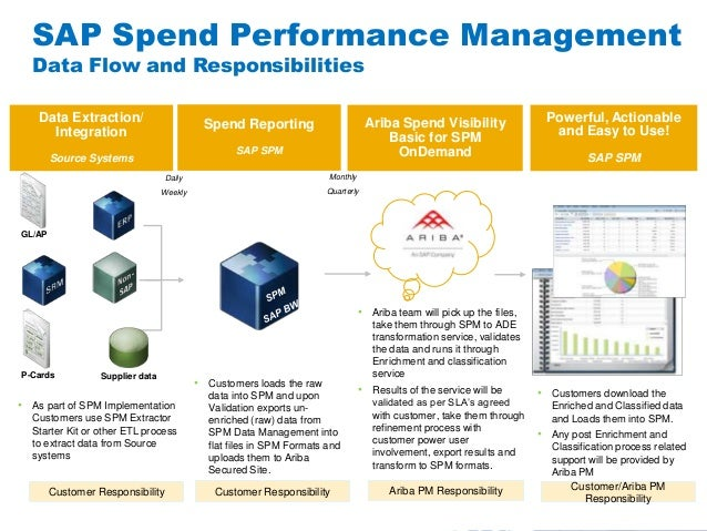 #AribaLIVESAP Spend Performance ManagementData Flow and Responsibilities• As part of SPM ImplementationCustomers use SPM E...