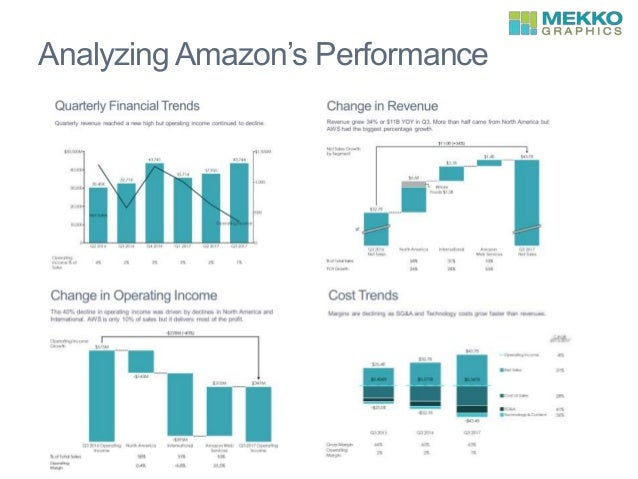 Analyzing Amazon's Performance