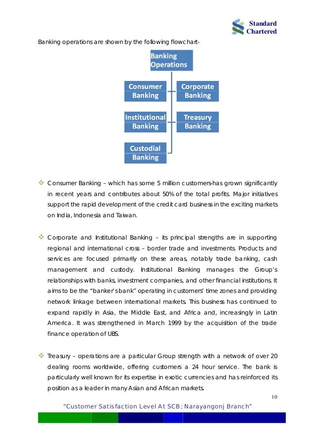 Analyzing customer satisfaction level at standard