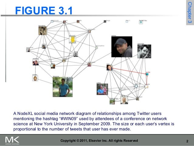 Analyzing social media networks with NodeXL - Chapter-03 images Slide 2