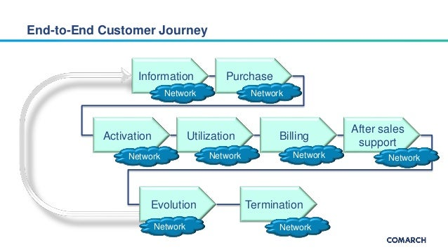 Analyzing telecommunications data for improved customer experience Slide 3