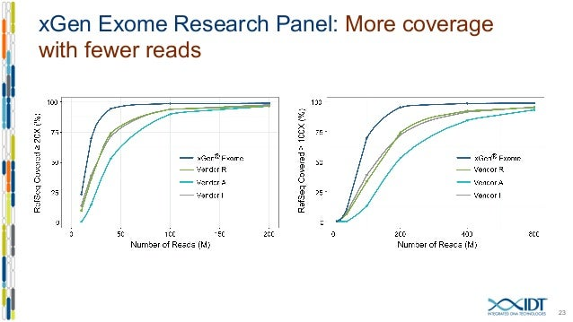 analyzing the exome focusing your ngs analysis with high performance. Black Bedroom Furniture Sets. Home Design Ideas